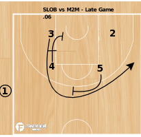Basketball Play - Brose Baskets Bamberg Late Game SLOB