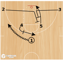 Basketball Play - Horns Backscreen