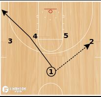Basketball Play - Over
