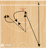 Basketball Play - Lay-Up, Elbow, Wing Shooting