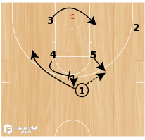 "Basketball Play - ""5""- Backscreen/Downscreen"
