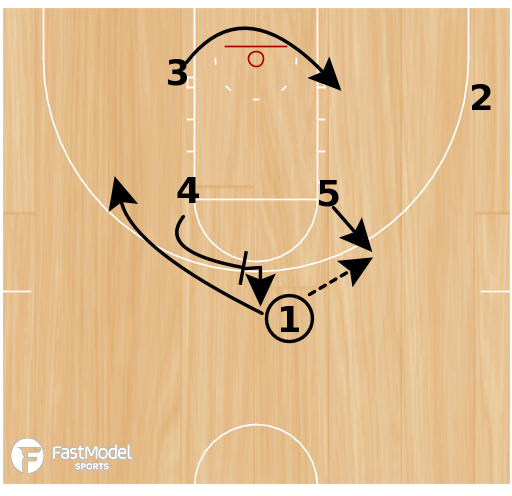 "Basketball Play - ""5""- Backscreen/Downscreen"