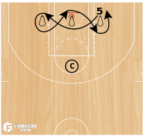 Basketball Play - Post Figure 8's