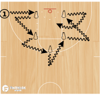 Basketball Play - Cone Attack