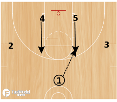 Basketball Play - Play of the Day 01-15-2012: 1-4 High Flash 1
