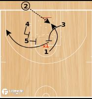 Basketball Play - 1 Back