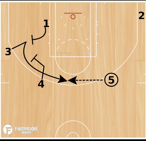 Basketball Play - UCLA Double