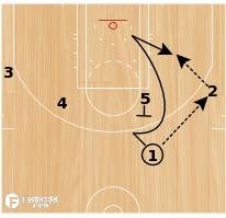 Basketball Play - UCLA Post-Iso