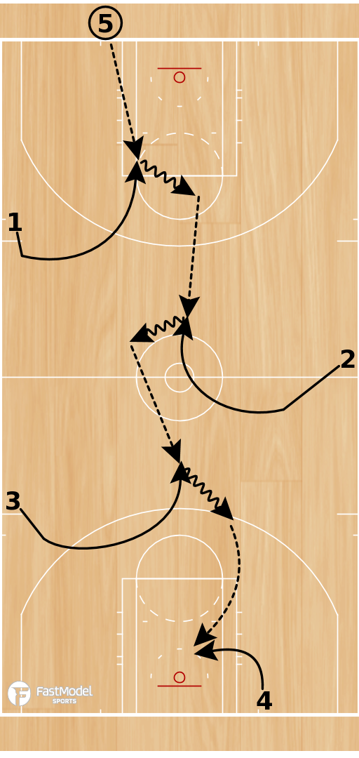Basketball Play - V Cut Passing