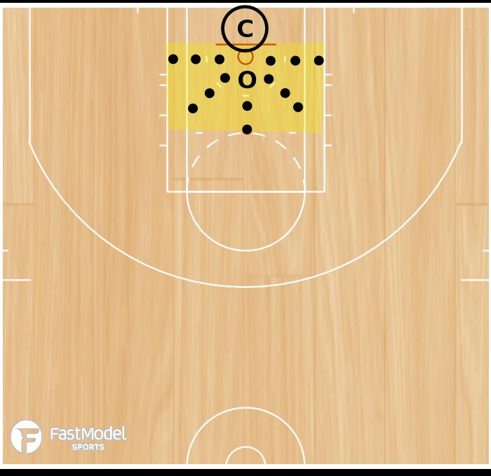 Basketball Play - Post Warm-Up Series