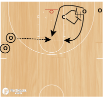 Basketball Play - Contact & Catch