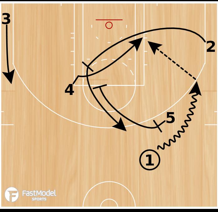Basketball Play - 15 Down