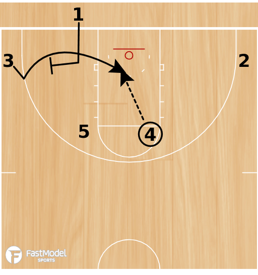 Basketball Play - Play of the Day 05-17-12: Baseline Low Triangle