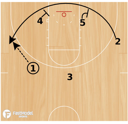 Basketball Play - Play of the Day 05-07-12: Baseline Stagger Again