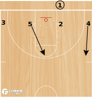 Basketball Play - Play of the Day 05-08-12: Baseline Low Delay