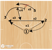 Basketball Play - Play of the Day 04-14-12: Gap X
