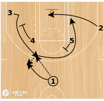 Basketball Play - Thumb Series