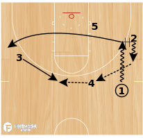 Basketball Play - Play of the Day 4-20-12: 35 Quick
