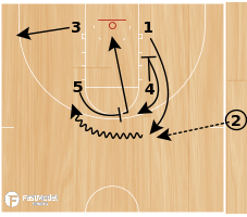 Basketball Play - Play of the Day 04-26-12: Zip Go