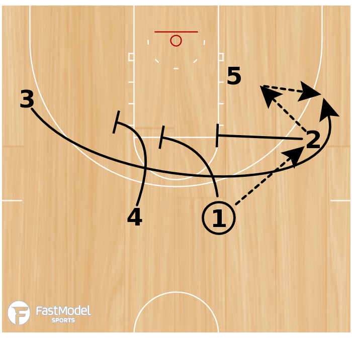 Basketball Play - Play of the Day 04-27-12: Post Triple