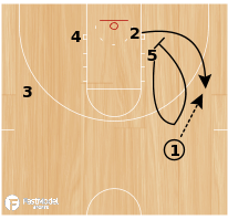 Basketball Play - Play of the Day 04-28-12: Post Quick