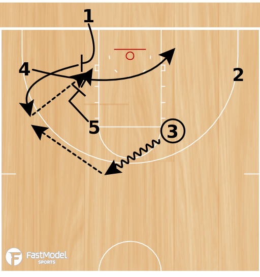 Basketball Play - Play of the Day 05-01-12: Box Flex