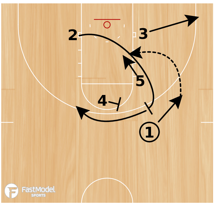 Basketball Play - Play of the Day 05-02-12: Box 21