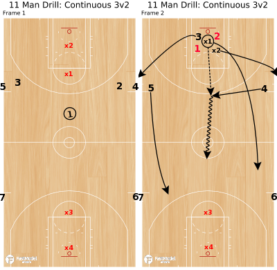 Basketball Play - 11 Man Drill: Continuous 3v2