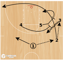 Basketball Play - Play of the Day 05-05-12: Double Quick