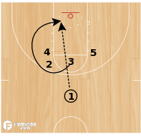 Basketball Play - Play of the Day 05-06-12: 3 Loop