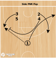 Basketball Play - Side PNR Pop