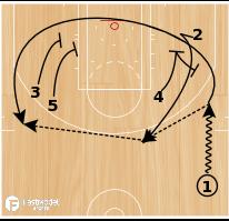 Basketball Play - Loop It + Options