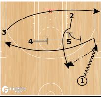 Basketball Play - Loop It Step Up ATO