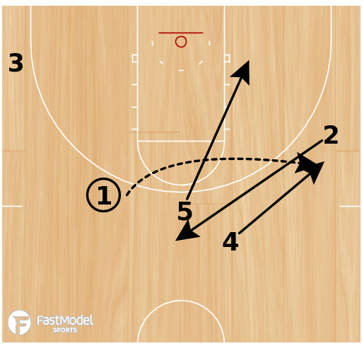 Basketball Play - Play of the Day 05-12-12: Drag Flare Punch