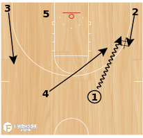 Basketball Play - Pistol