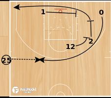 Basketball Play - Lillard Time
