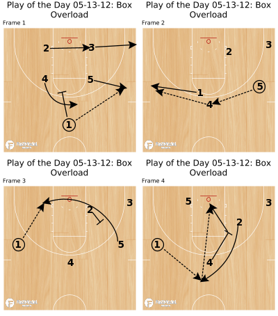 Basketball Play - Play of the Day 05-13-12: Box Overload