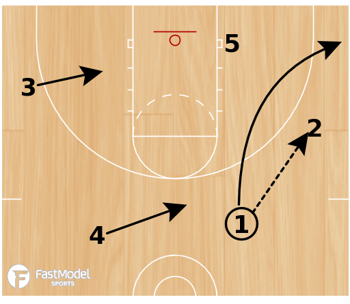 Basketball Play - Triangle #2 - lag pass / pinch post