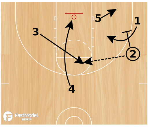 Basketball Play - Triangle #3 - back door step / blind pig
