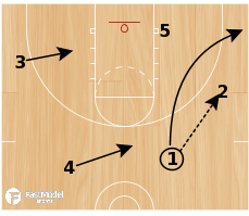 Basketball Play - Triangle #4 - corner entry