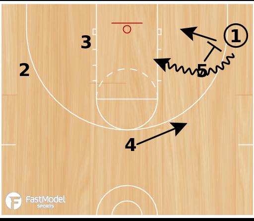 Basketball Play - Triangle #4 - corner entry