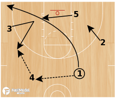 Basketball Play - Triangle #5 - lag pass option