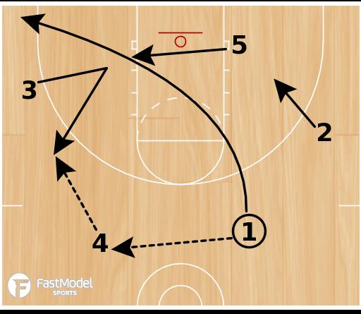 Basketball Play - Triangle #5 - lag pass option