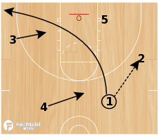 Basketball Play - Triangle #6 - weakside cut