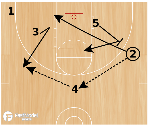 Basketball Play - Triangle #6 - weakside cut