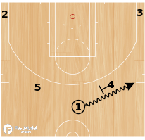 Basketball Play - Horns 4: down screen for shoot 4: