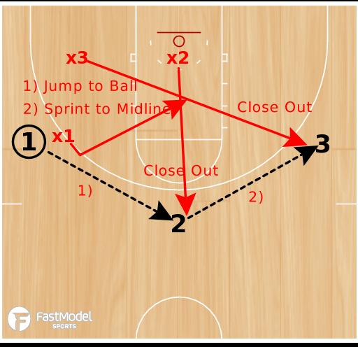 Basketball Play - Memphis 3 Man Close Out