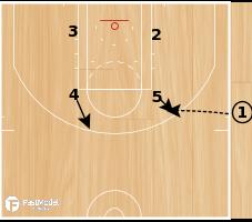 Basketball Play - Spurs Box Post Iso