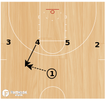 Basketball Play - Play of the Day 05-14-12: 1-4 High Loop DHO