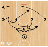Basketball Play - Rosenthal: 1-4 High OKC